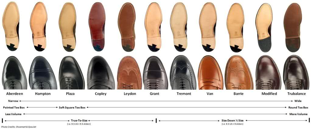 Un guide non officiel des formes Alden. (Source : Shoemart & Epaulet)