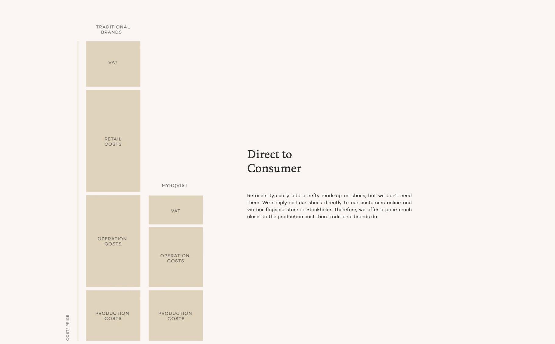 """Myrqvist, une des nombreuses marques d'entrée de gamme en private label qui vend """"directement au consommateur"""" diagrammes simplistes pour ploucs à l'appui. (source : myrqvist)"""